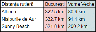 Distante Bucuresti, Vama Veche-Albena, Sunny Beach, Nisipurile de Aur